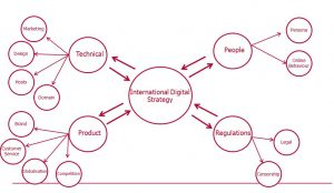 International Digital Marketing Strategy