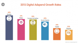 Digital Adspend Growth